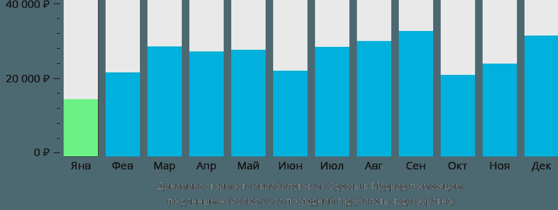 Динамика стоимости авиабилетов из Одессы в Мадрид по месяцам
