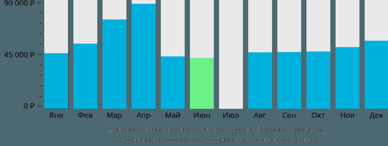 Динамика стоимости авиабилетов из Одессы в Майами по месяцам
