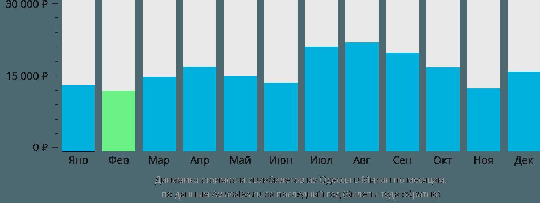 Динамика стоимости авиабилетов из Одессы в Милан по месяцам