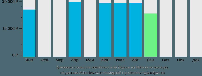 Динамика стоимости авиабилетов из Одессы на Мальту по месяцам