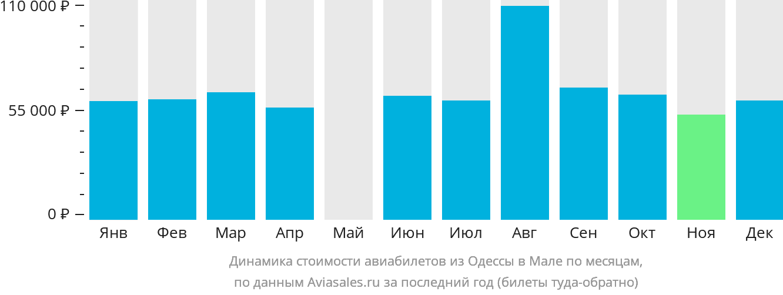 Динамика стоимости авиабилетов из Одессы в Мале по месяцам