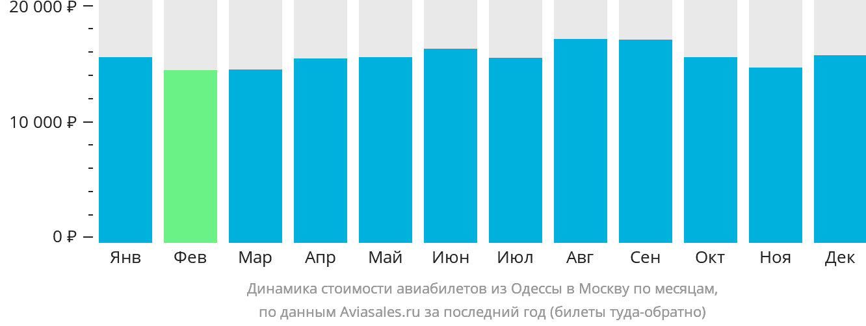 Динамика стоимости авиабилетов из Одессы в Москву по месяцам