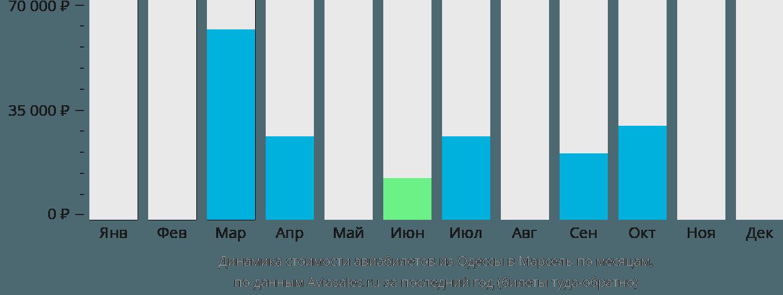 Динамика стоимости авиабилетов из Одессы в Марсель по месяцам