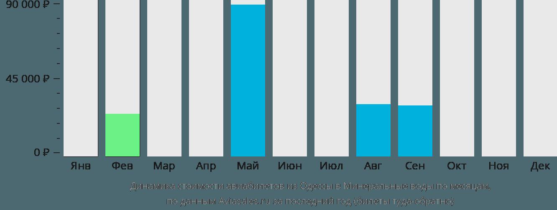 Динамика стоимости авиабилетов из Одессы в Минеральные Воды по месяцам