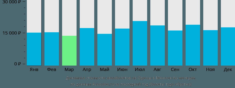 Динамика стоимости авиабилетов из Одессы в Мюнхен по месяцам