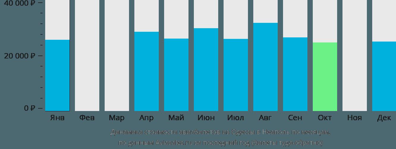 Динамика стоимости авиабилетов из Одессы в Неаполь по месяцам