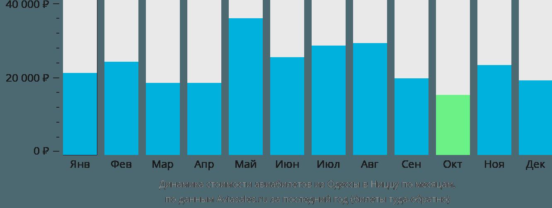 Динамика стоимости авиабилетов из Одессы в Ниццу по месяцам