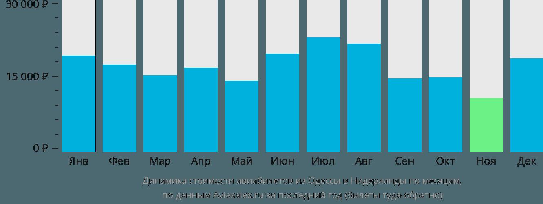 Динамика стоимости авиабилетов из Одессы в Нидерланды по месяцам