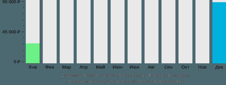 Динамика стоимости авиабилетов из Одессы в Ноябрьск по месяцам