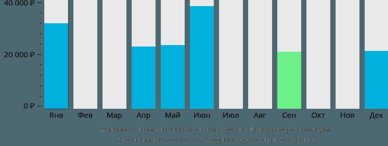 Динамика стоимости авиабилетов из Одессы в Новокузнецк по месяцам