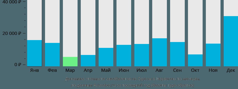Динамика стоимости авиабилетов из Одессы в Норвегию по месяцам