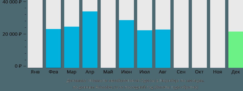 Динамика стоимости авиабилетов из Одессы в Нюрнберг по месяцам