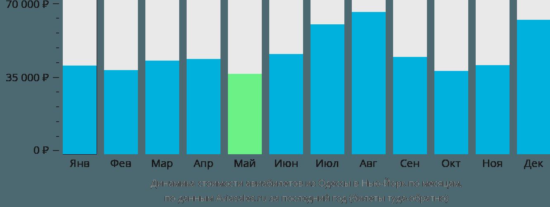 Динамика стоимости авиабилетов из Одессы в Нью-Йорк по месяцам