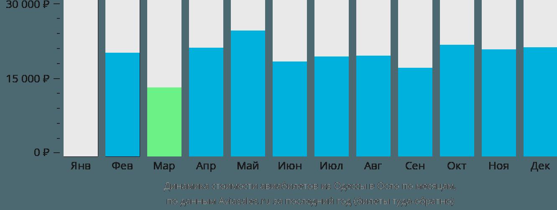 Динамика стоимости авиабилетов из Одессы в Осло по месяцам