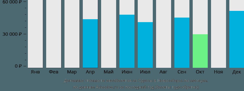Динамика стоимости авиабилетов из Одессы в Новосибирск по месяцам