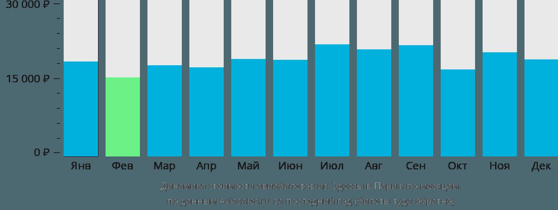 Динамика стоимости авиабилетов из Одессы в Париж по месяцам