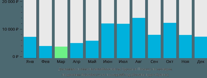Динамика стоимости авиабилетов из Одессы в Польшу по месяцам