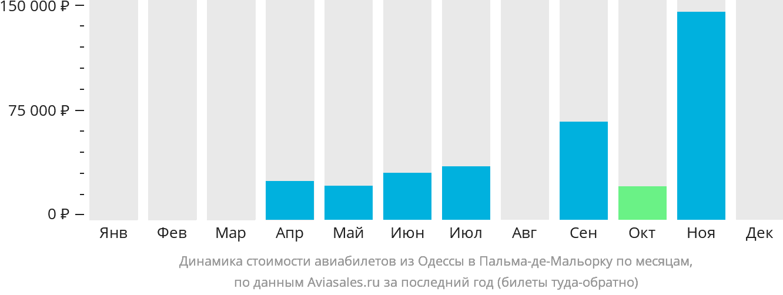 Динамика стоимости авиабилетов из Одессы в Пальма-де-Майорку по месяцам
