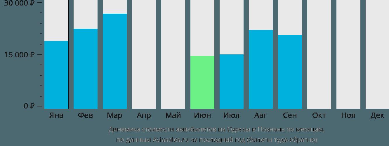 Динамика стоимости авиабилетов из Одессы в Познань по месяцам