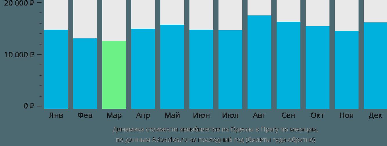 Динамика стоимости авиабилетов из Одессы в Прагу по месяцам