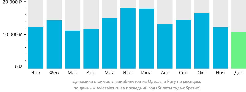Динамика стоимости авиабилетов из Одессы в Ригу по месяцам
