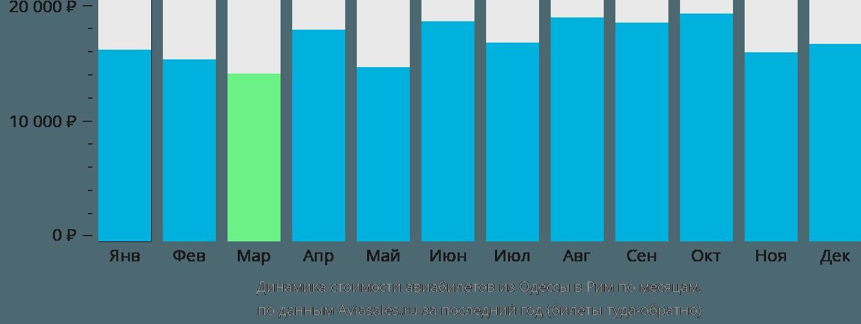 Динамика стоимости авиабилетов из Одессы в Рим по месяцам