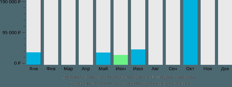 Динамика стоимости авиабилетов из Одессы в Роттердам по месяцам