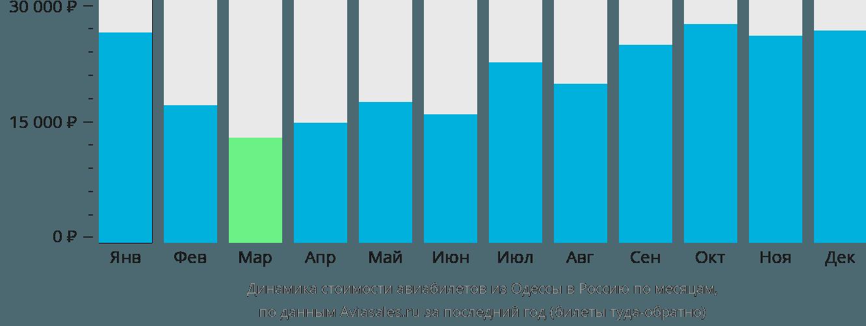 Динамика стоимости авиабилетов из Одессы в Россию по месяцам
