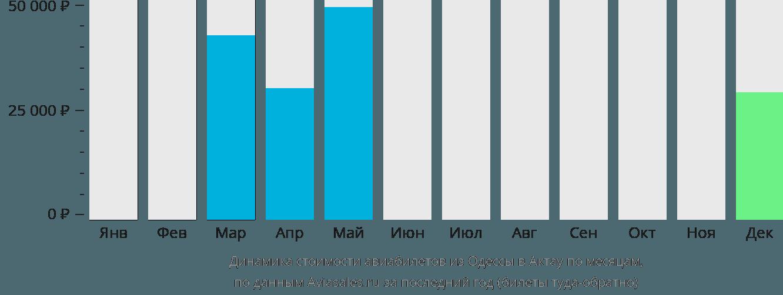 Динамика стоимости авиабилетов из Одессы в Актау по месяцам