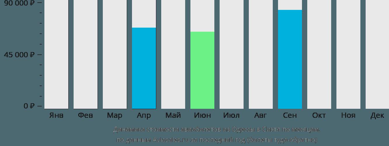 Динамика стоимости авиабилетов из Одессы в Сиэтл по месяцам