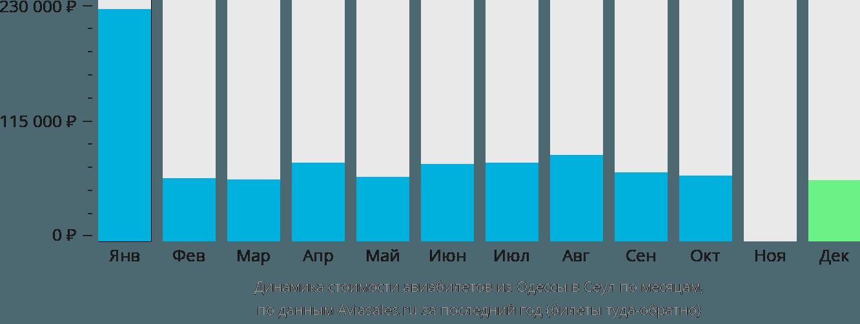 Динамика стоимости авиабилетов из Одессы в Сеул по месяцам