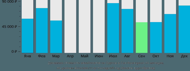 Динамика стоимости авиабилетов из Одессы в Сан-Франциско по месяцам