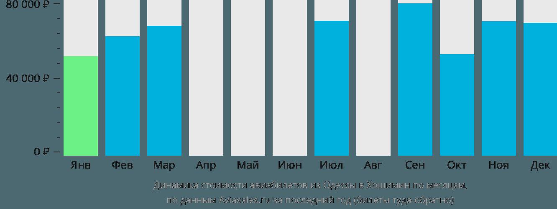 Динамика стоимости авиабилетов из Одессы в Хошимин по месяцам