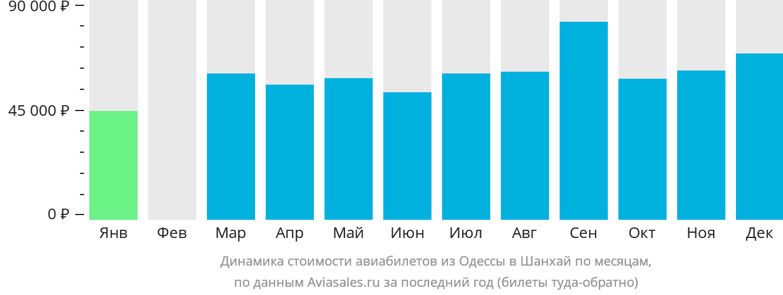 Динамика стоимости авиабилетов из Одессы в Шанхай по месяцам