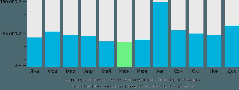 Динамика стоимости авиабилетов из Одессы в Сингапур по месяцам