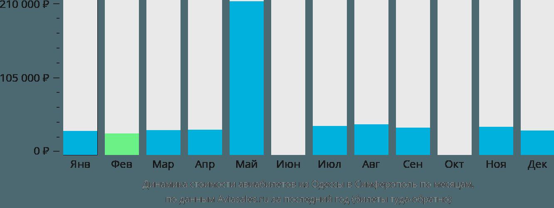Динамика стоимости авиабилетов из Одессы в Симферополь  по месяцам