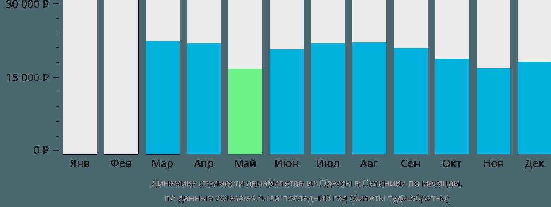 Динамика стоимости авиабилетов из Одессы в Салоники по месяцам