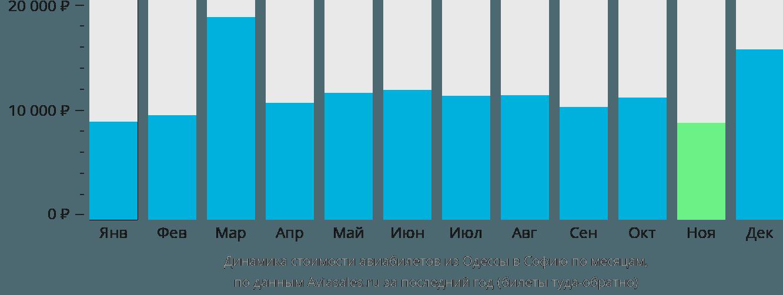 Динамика стоимости авиабилетов из Одессы в Софию по месяцам