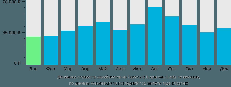 Динамика стоимости авиабилетов из Одессы в Шарм-эш-Шейх по месяцам