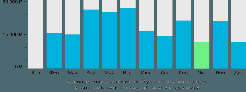 Динамика стоимости авиабилетов из Одессы в Стокгольм по месяцам