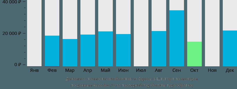 Динамика стоимости авиабилетов из Одессы в Штутгарт по месяцам