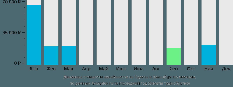Динамика стоимости авиабилетов из Одессы в Зальцбург по месяцам
