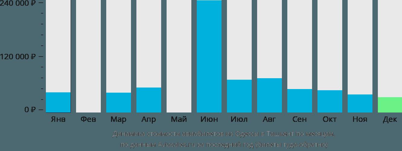 Динамика стоимости авиабилетов из Одессы в Ташкент по месяцам