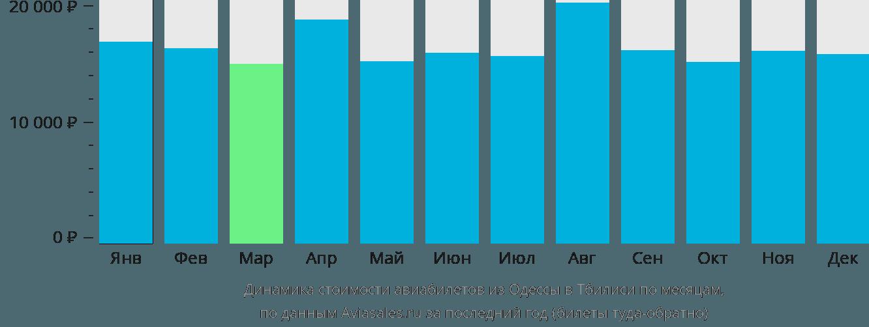 Динамика стоимости авиабилетов из Одессы в Тбилиси по месяцам