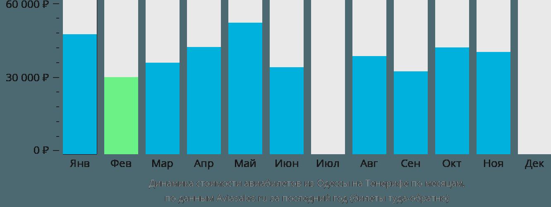 Динамика стоимости авиабилетов из Одессы на Тенерифе по месяцам