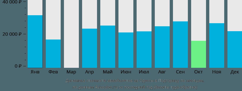 Динамика стоимости авиабилетов из Одессы в Подгорицу по месяцам