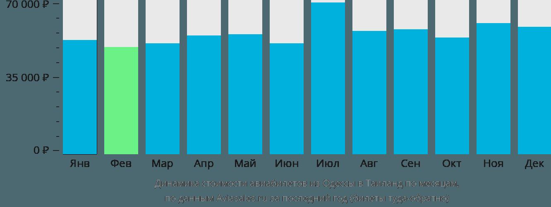 Динамика стоимости авиабилетов из Одессы в Таиланд по месяцам
