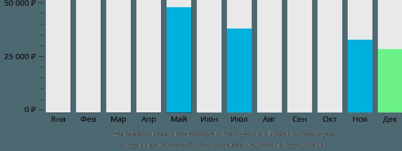 Динамика стоимости авиабилетов из Одессы в Тюмень по месяцам