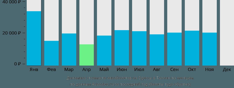 Динамика стоимости авиабилетов из Одессы в Таллин по месяцам
