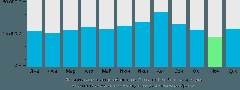 Динамика стоимости авиабилетов из Одессы в Тель-Авив по месяцам